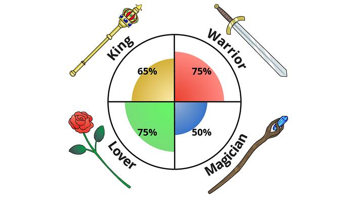 king-warrior-magician-lover