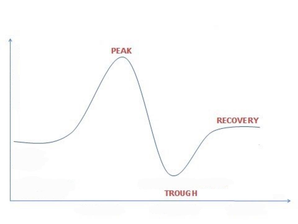 peak%20trough%20graph-1
